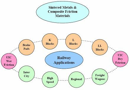Sintered Metals & Composite Friction Materials